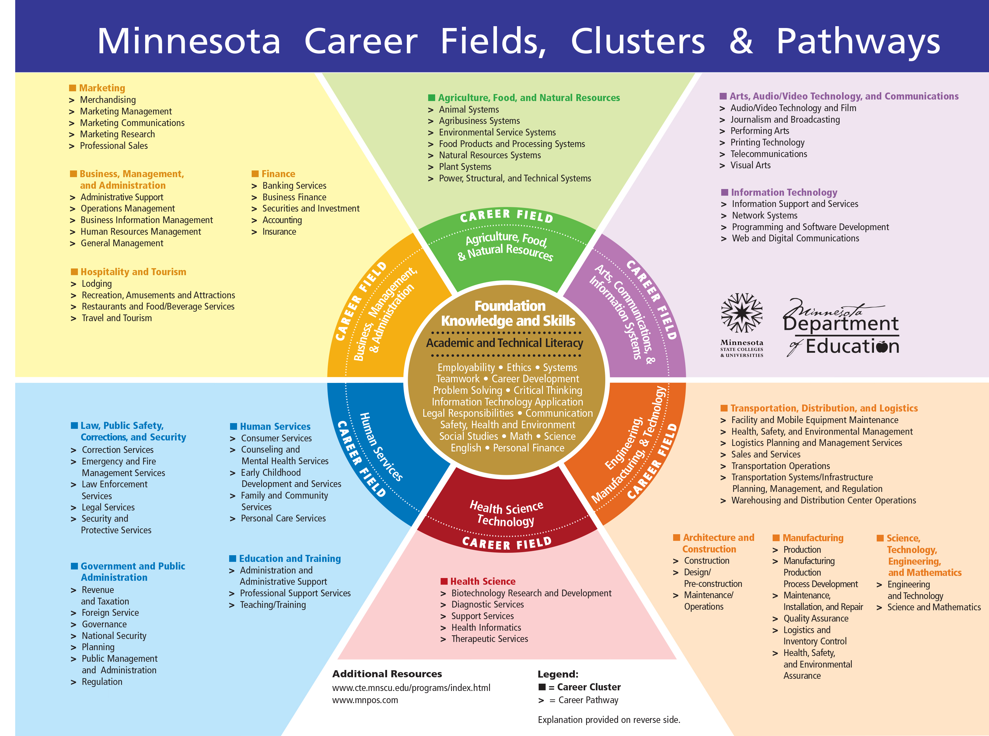 MN Career Fields, Clusters, & Pathways Chart